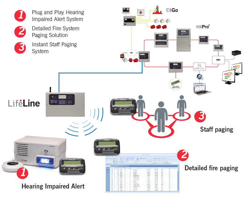 System Diagram likewise Notifier Swift Wireless Integrated Fire Detection additionally Smoke Detector Wiring Diagram Pdf as well Novec 1230 Fluid as well Ip Based Alarm System. on fire alarm wiring diagram pdf